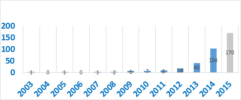 New referrals by year graph