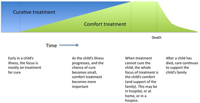 importance of care and comfort depicted Pain management in end-of-life care presents a unique set of opportunities for patients and physicians physicians will encounter patients at the end of life regardless of type of specialty practice symptom relief is the concern of all physicians.