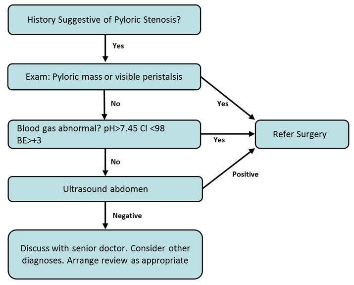 Clinical Practice Guidelines : Pyloric stenosis