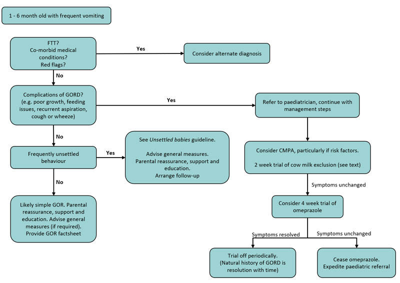 Gastro-oesophageal Reflux Disease in Infants
