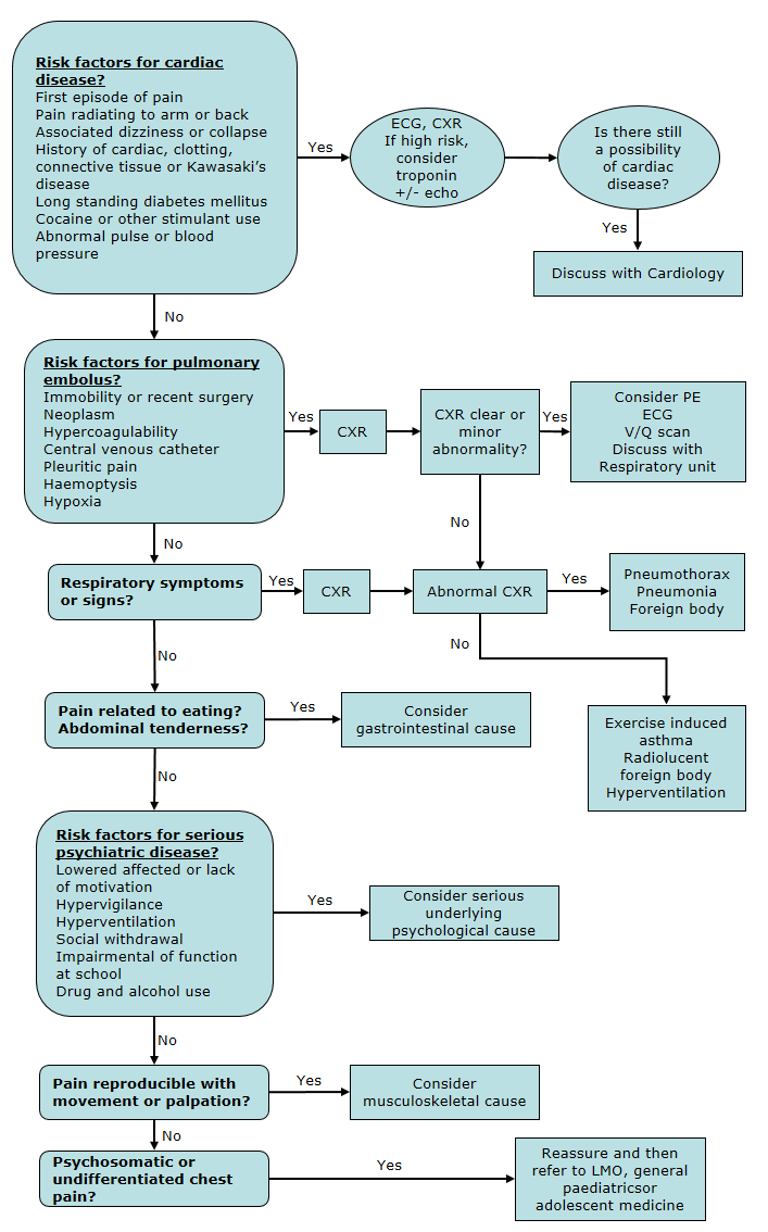 Paediatric chest pain