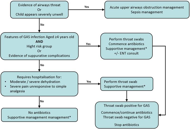 antibiotics for strep pharyngitis