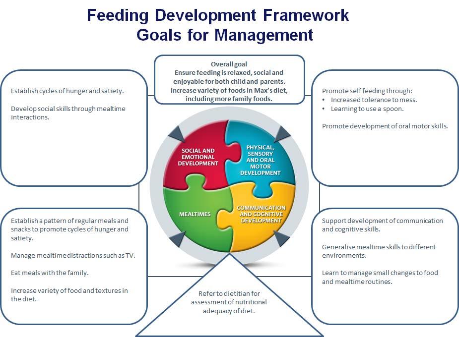 development of framework for establishment of