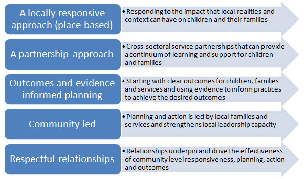 community-partnerships-diagram1.jpg