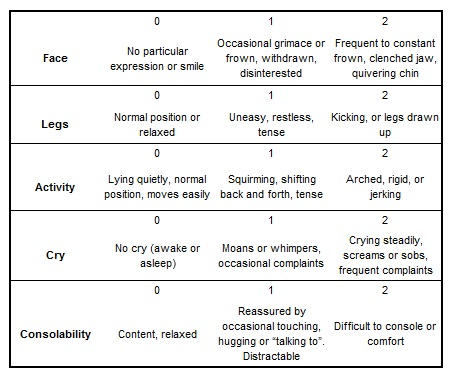 Pain Guidelines FLACC