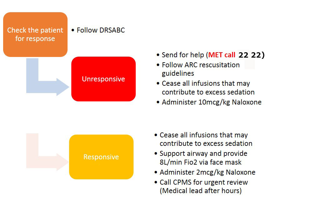 Clinical Guidelines (Nursing) : Management of the paediatric
