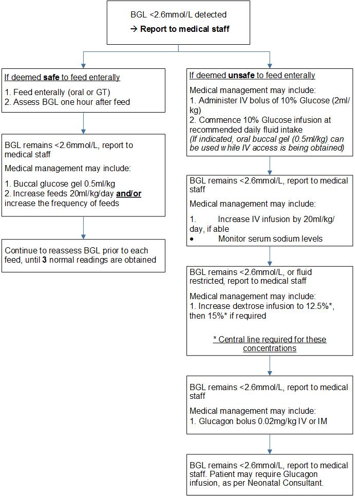 Management of neonatal hypoglycemia