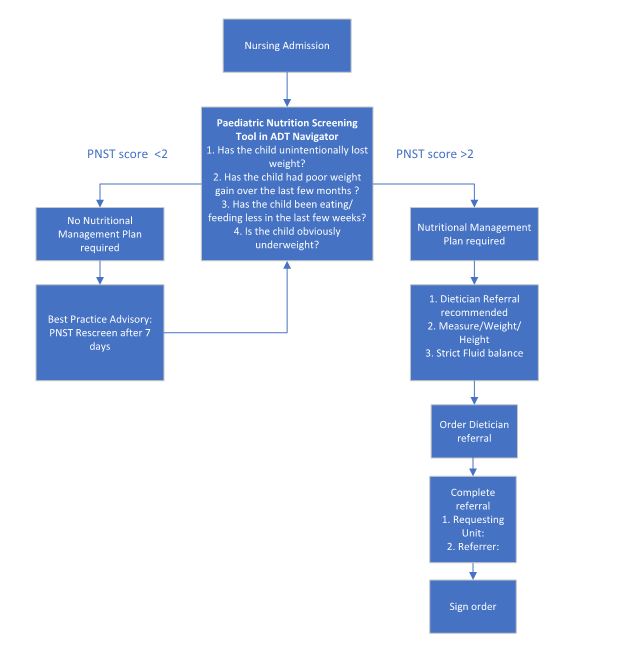 Nutrition screening management flowchart