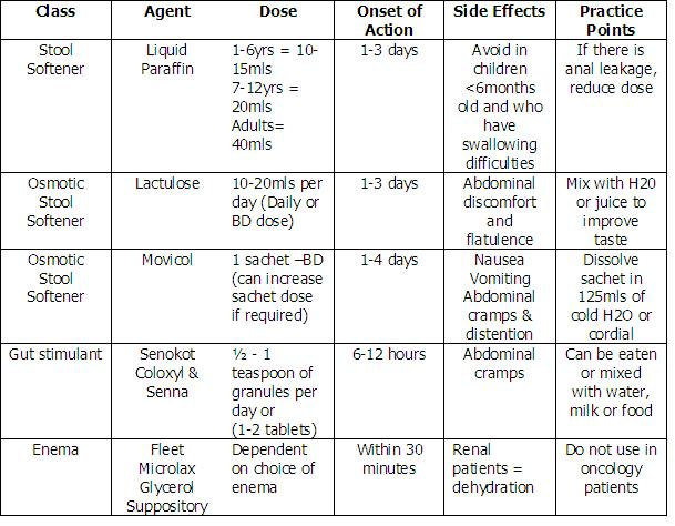 Chart Types Of Laxatives Pictures To Pin On Pinterest