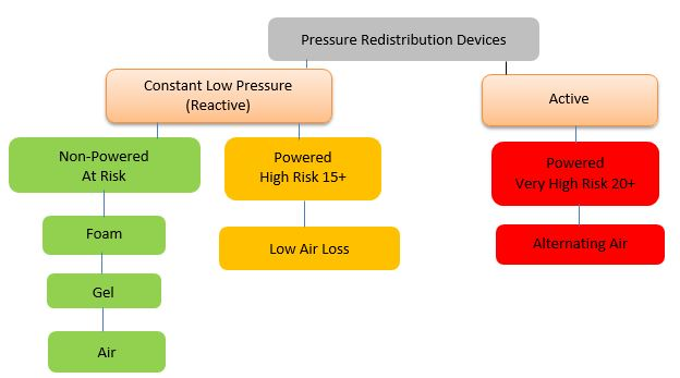 pressure injury characteristics of pressure redistribution support services