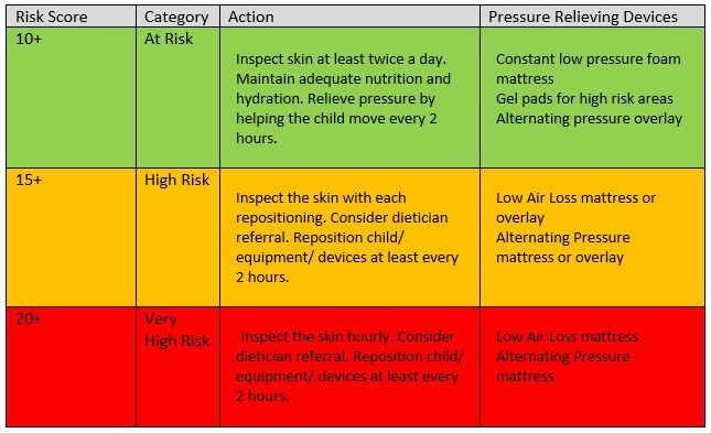 pressure injury risk assessment category