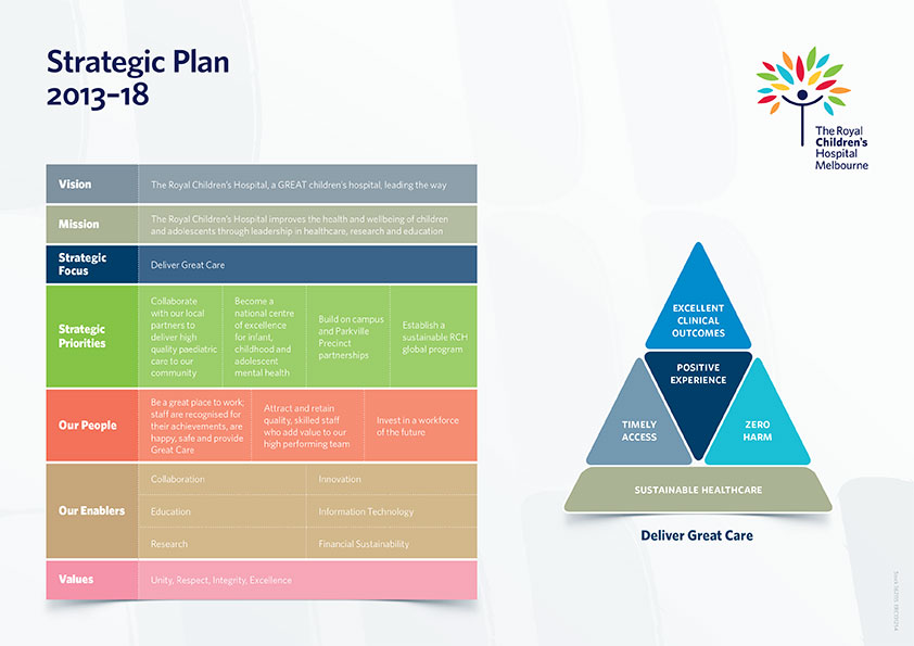 Hospital Strategic Planning : The royal children s hospital our strategic plan